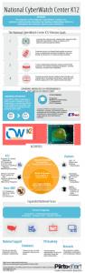 Infographic of NCC K-12 efforts